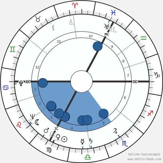 Max Lüscher wikipedia, horoscope, astrology, instagram