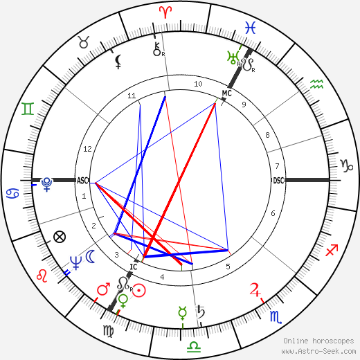 Max Lüscher tema natale, oroscopo, Max Lüscher oroscopi gratuiti, astrologia