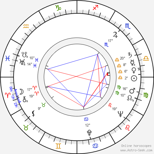 Mija Aleksic birth chart, biography, wikipedia 2019, 2020