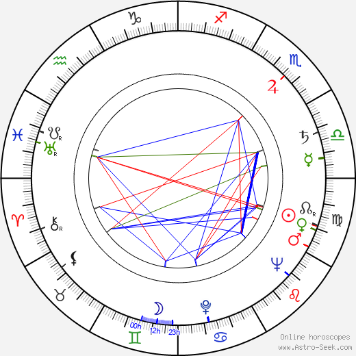 Miloš Vosmanský день рождения гороскоп, Miloš Vosmanský Натальная карта онлайн