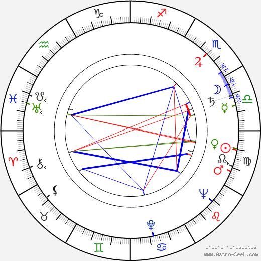 Мирослав Голуб Miroslav Holub день рождения гороскоп, Miroslav Holub Натальная карта онлайн