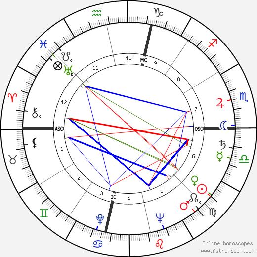 Наталия Корреа Natália Correia день рождения гороскоп, Natália Correia Натальная карта онлайн
