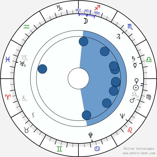 Paavo Hyttilä wikipedia, horoscope, astrology, instagram