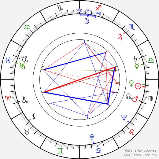 Paavo Hyttilä tema natale, oroscopo, Paavo Hyttilä oroscopi gratuiti, astrologia