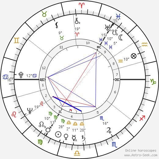 Peggy Hughes birth chart, biography, wikipedia 2018, 2019