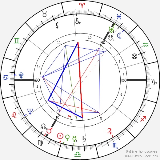Peggy Hughes astro natal birth chart, Peggy Hughes horoscope, astrology