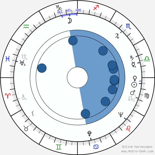 Peter Denham Smithson wikipedia, horoscope, astrology, instagram