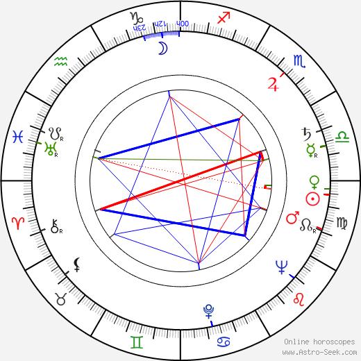 Peter Denham Smithson birth chart, Peter Denham Smithson astro natal horoscope, astrology