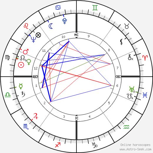 Питер Лоуфорд Peter Lawford день рождения гороскоп, Peter Lawford Натальная карта онлайн