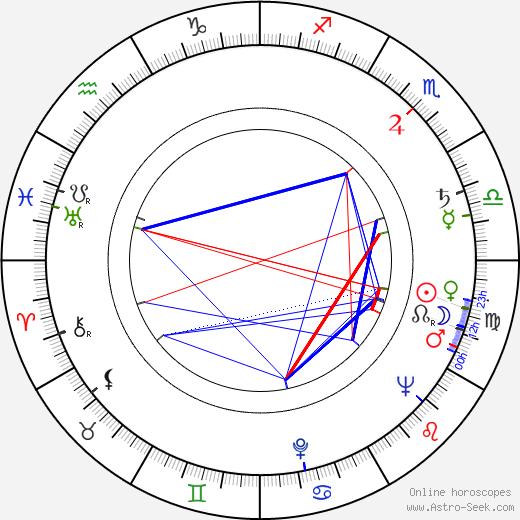 Rafael Carret tema natale, oroscopo, Rafael Carret oroscopi gratuiti, astrologia