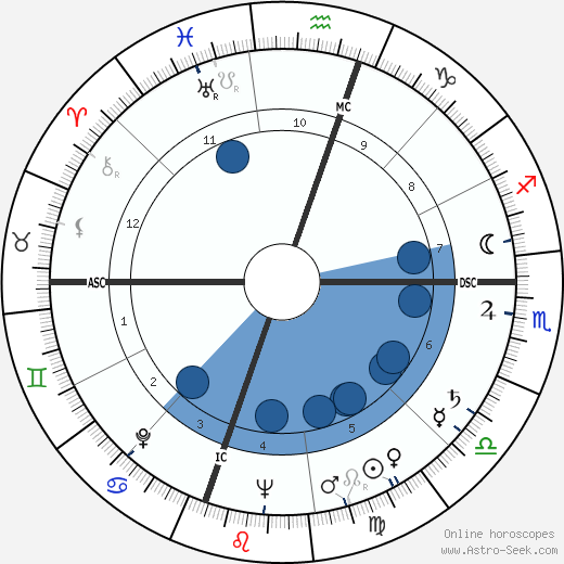 Robert Carter MacAlister horoscope, astrology, sign, zodiac, date of birth, instagram