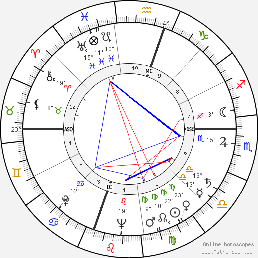 Robert Carter MacAlister birth chart, biography, wikipedia 2017, 2018