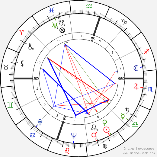 Robert Carter MacAlister astro natal birth chart, Robert Carter MacAlister horoscope, astrology
