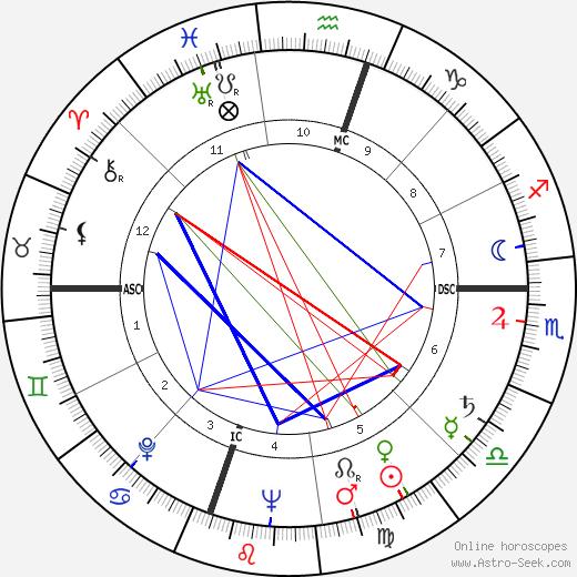Robert Carter MacAlister день рождения гороскоп, Robert Carter MacAlister Натальная карта онлайн