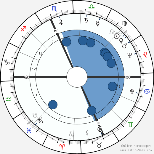 Rocky Marciano wikipedia, horoscope, astrology, instagram
