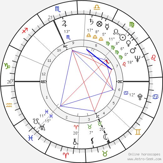 Rocky Marciano birth chart, biography, wikipedia 2019, 2020
