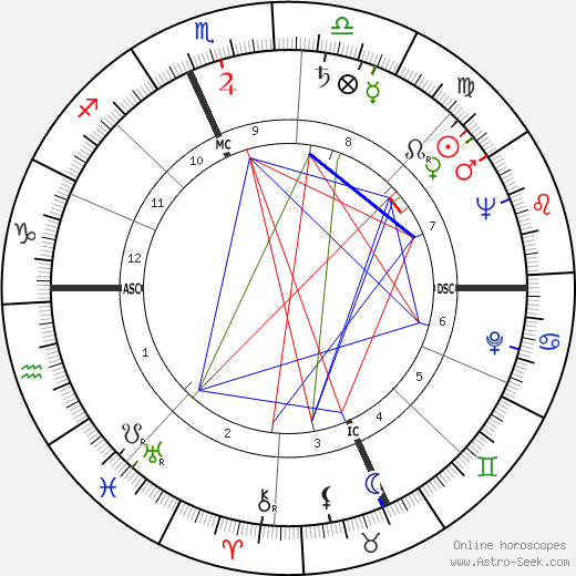 Rocky Marciano birth chart, Rocky Marciano astro natal horoscope, astrology