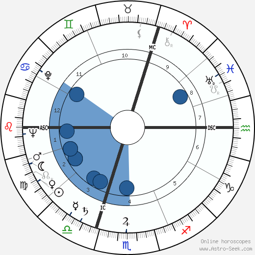 Uri Avnery wikipedia, horoscope, astrology, instagram