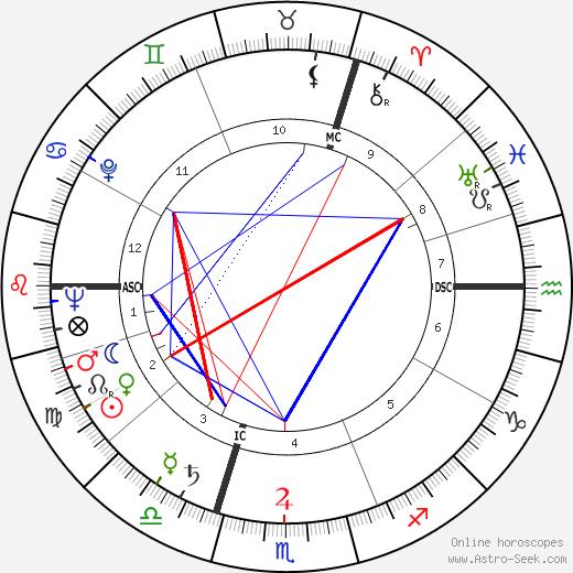 Uri Avnery tema natale, oroscopo, Uri Avnery oroscopi gratuiti, astrologia