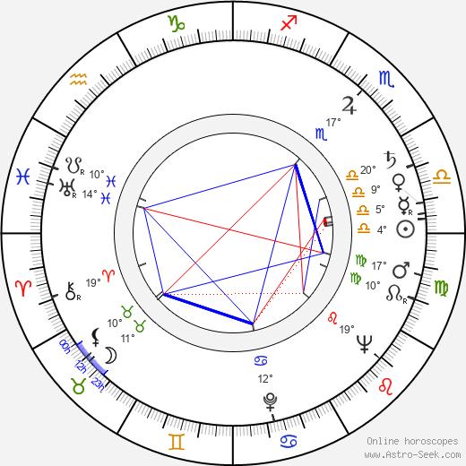 Waclaw Wajser birth chart, biography, wikipedia 2018, 2019