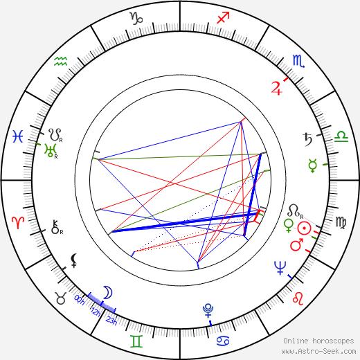 Walerian Borowczyk birth chart, Walerian Borowczyk astro natal horoscope, astrology