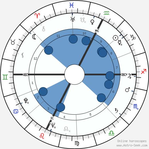 Alberto Bertuccelli wikipedia, horoscope, astrology, instagram