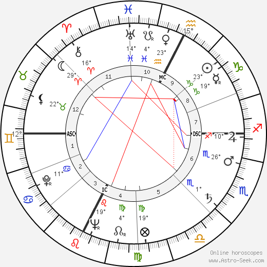 Alberto Bertuccelli birth chart, biography, wikipedia 2018, 2019