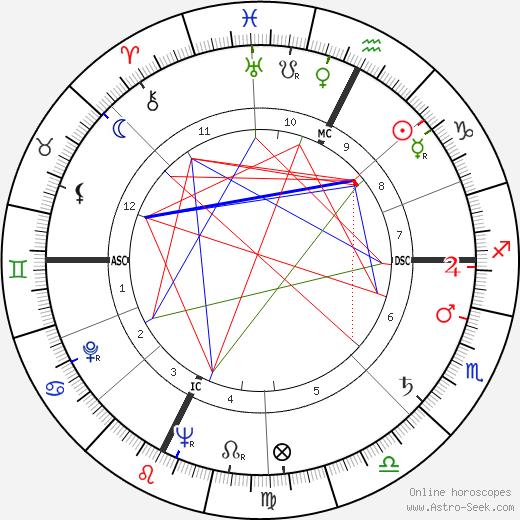 Alberto Bertuccelli astro natal birth chart, Alberto Bertuccelli horoscope, astrology