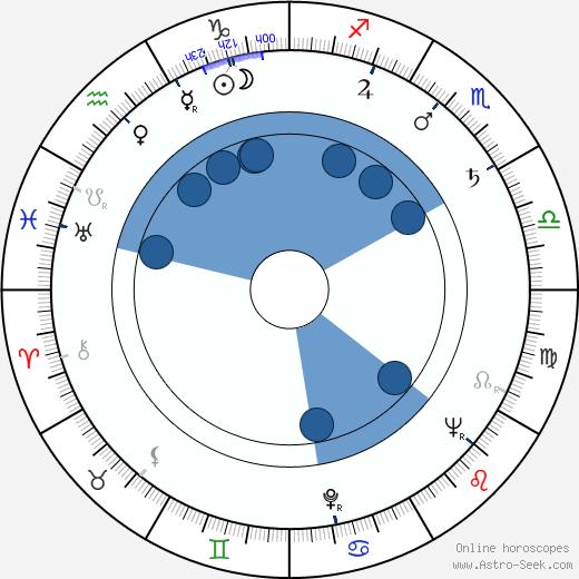 Alfons Stummer wikipedia, horoscope, astrology, instagram