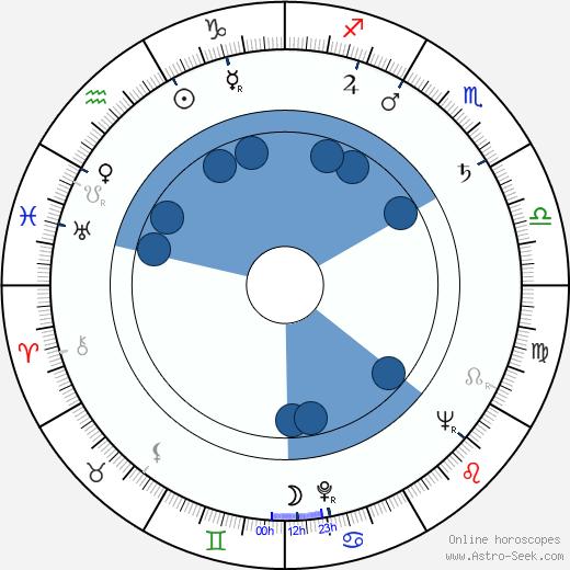 Alice Mildred Puter wikipedia, horoscope, astrology, instagram