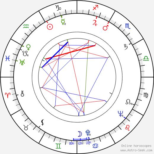 Alice Mildred Puter tema natale, oroscopo, Alice Mildred Puter oroscopi gratuiti, astrologia