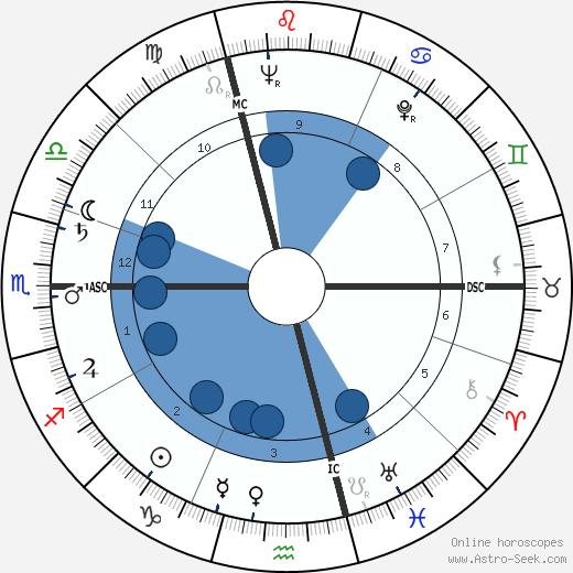 Andor Schwartz wikipedia, horoscope, astrology, instagram