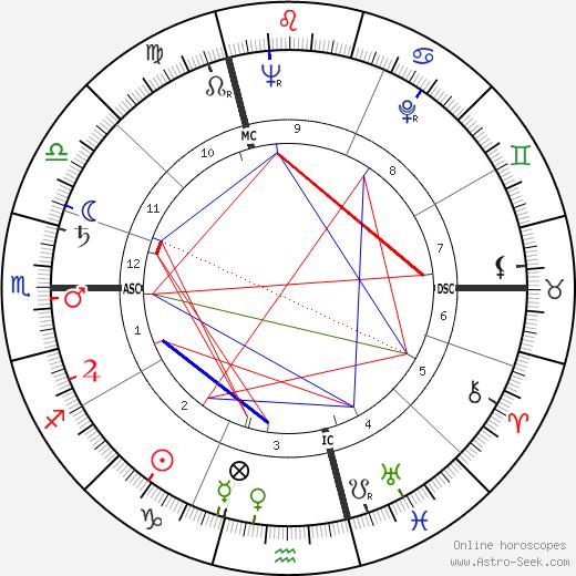 Andor Schwartz tema natale, oroscopo, Andor Schwartz oroscopi gratuiti, astrologia