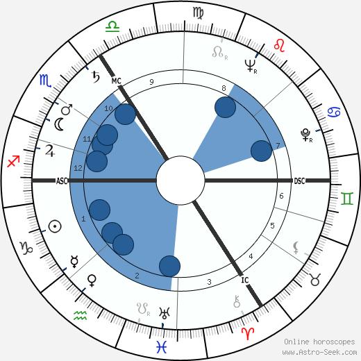Andre Franquin wikipedia, horoscope, astrology, instagram
