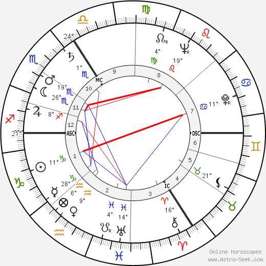 Andre Franquin birth chart, biography, wikipedia 2020, 2021