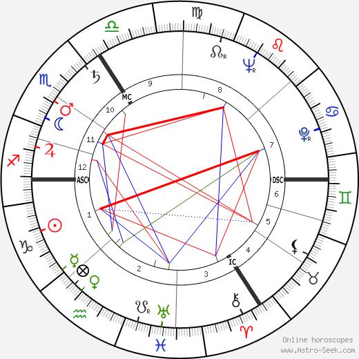 Andre Franquin birth chart, Andre Franquin astro natal horoscope, astrology