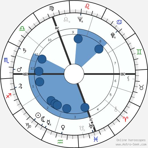Anne Vernon wikipedia, horoscope, astrology, instagram