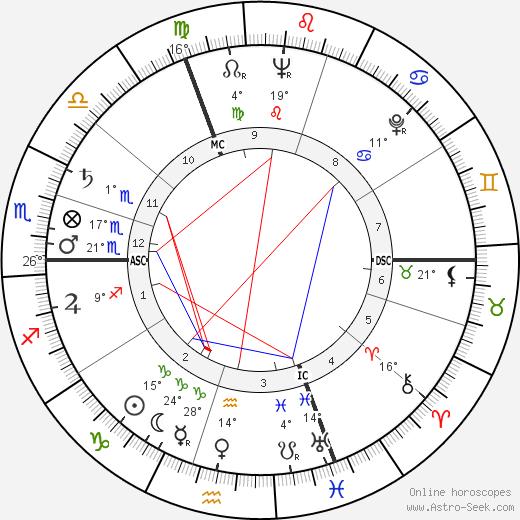 Anne Vernon birth chart, biography, wikipedia 2020, 2021