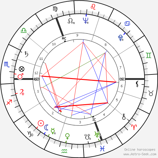 Anne Vernon birth chart, Anne Vernon astro natal horoscope, astrology