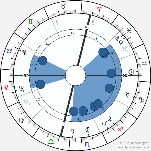 Arthur Newman wikipedia, horoscope, astrology, instagram