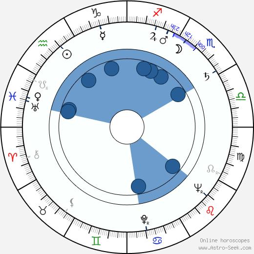 Bernadette O'Farrell wikipedia, horoscope, astrology, instagram