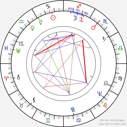 Bohuslav Ličman astro natal birth chart, Bohuslav Ličman horoscope, astrology