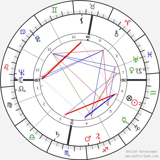 Brigette Elisabeth Traing tema natale, oroscopo, Brigette Elisabeth Traing oroscopi gratuiti, astrologia