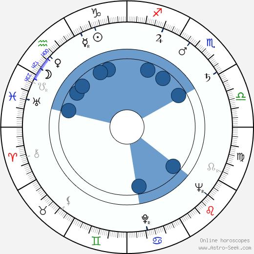 Carola Braunbock wikipedia, horoscope, astrology, instagram
