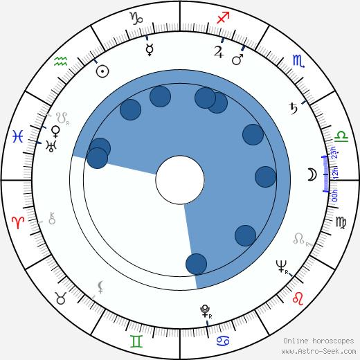Dirce Militello wikipedia, horoscope, astrology, instagram