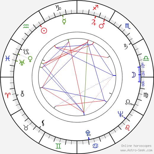 Dirce Militello birth chart, Dirce Militello astro natal horoscope, astrology