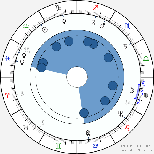 Dolores Moran wikipedia, horoscope, astrology, instagram