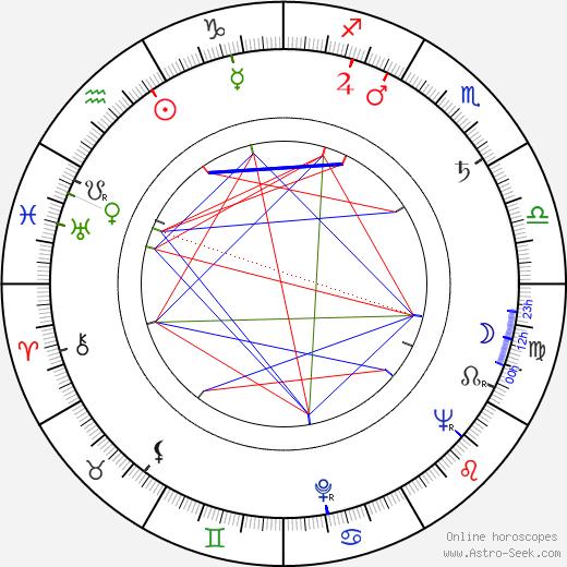 Dolores Moran tema natale, oroscopo, Dolores Moran oroscopi gratuiti, astrologia