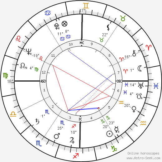 Don Cherry birth chart, biography, wikipedia 2018, 2019