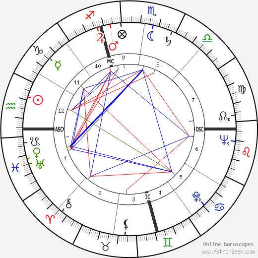 Дороти Мэлоун Dorothy Malone день рождения гороскоп, Dorothy Malone Натальная карта онлайн